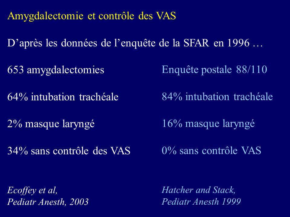 Amygdalectomie et contrôle des VAS Daprès les données de lenquête de la SFAR en 1996 … 653 amygdalectomies 64% intubation trachéale 2% masque laryngé