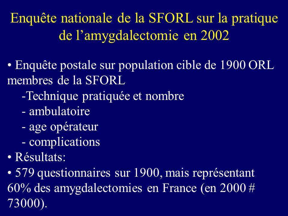 Enquête nationale de la SFORL sur la pratique de lamygdalectomie en 2002 Enquête postale sur population cible de 1900 ORL membres de la SFORL -Techniq