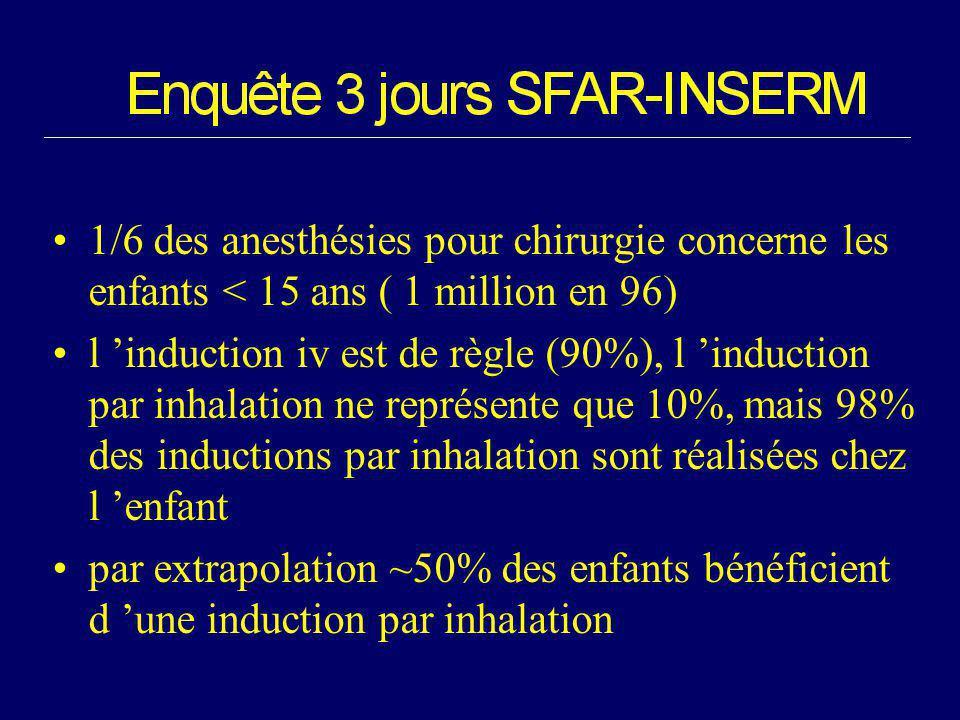 1/6 des anesthésies pour chirurgie concerne les enfants < 15 ans ( 1 million en 96) l induction iv est de règle (90%), l induction par inhalation ne r