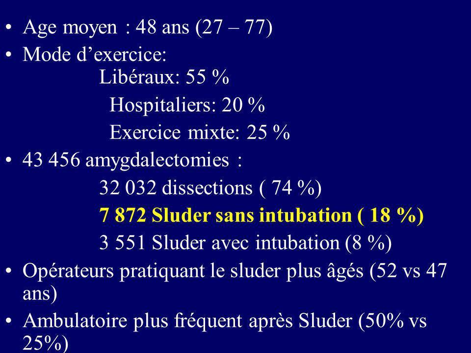 Age moyen : 48 ans (27 – 77) Mode dexercice: Libéraux: 55 % Hospitaliers: 20 % Exercice mixte: 25 % 43 456 amygdalectomies : 32 032 dissections ( 74 %