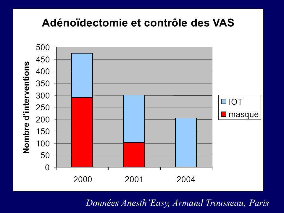 Adénoïdectomie et contrôle des VAS Données AnesthEasy, Armand Trousseau, Paris Adénoïdectomie et contrôle des VAS 0 50 100 150 200 250 300 350 400 450