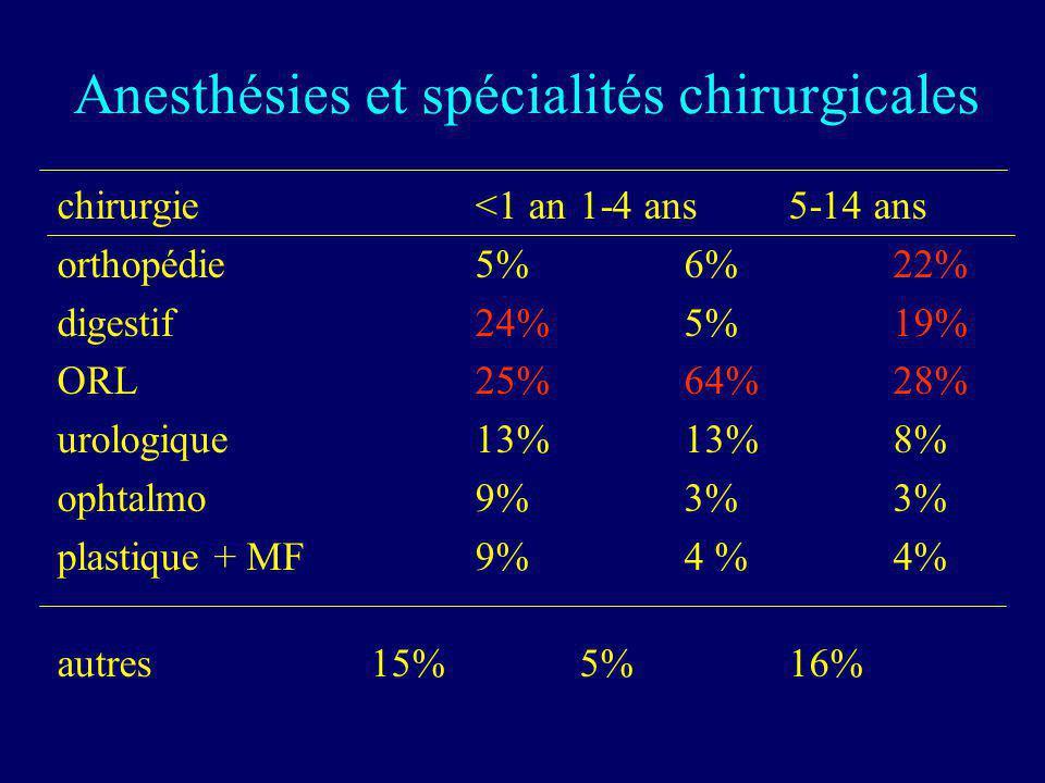Anesthésies et spécialités chirurgicales chirurgie<1 an1-4 ans5-14 ans orthopédie5%6%22% digestif24%5%19% ORL25%64%28% urologique13%13%8% ophtalmo9%3%