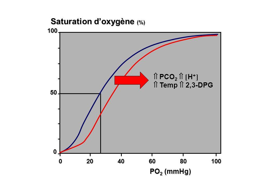 50 Saturation doxygène (%) 0 20 40 60 80 100 PO 2 (mmHg) 0 100 PCO 2 H + PCO 2 H + Temp 2,3-DPG Temp 2,3-DPG