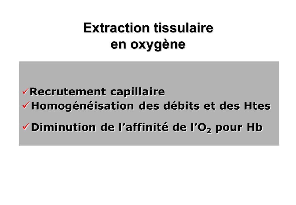 Recrutement capillaire Recrutement capillaire Homogénéisation des débits et des Htes Homogénéisation des débits et des Htes Diminution de laffinité de