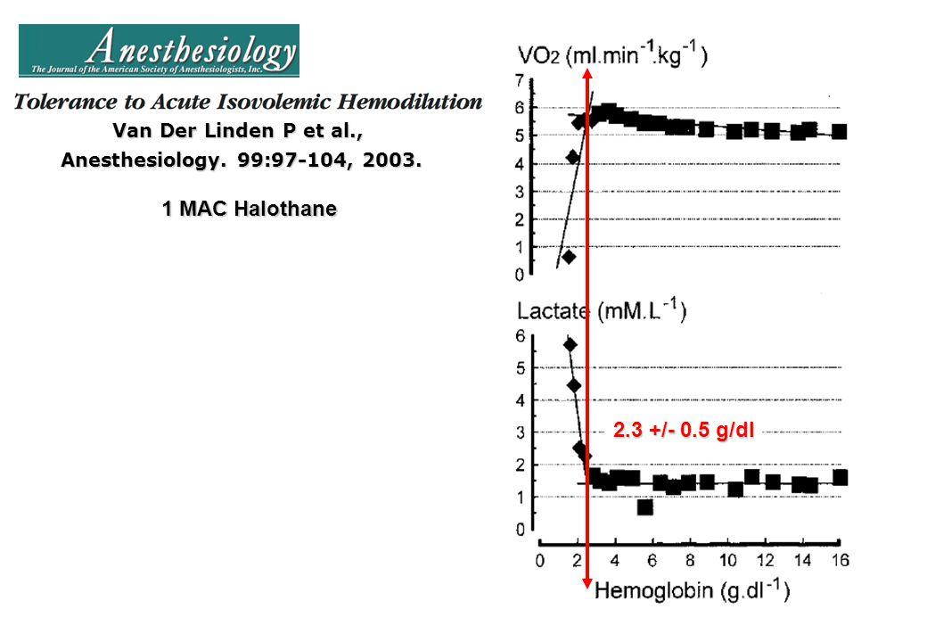 Van Der Linden P et al., Anesthesiology. 99:97-104, 2003. 1 MAC Halothane 2.3 +/- 0.5 g/dl