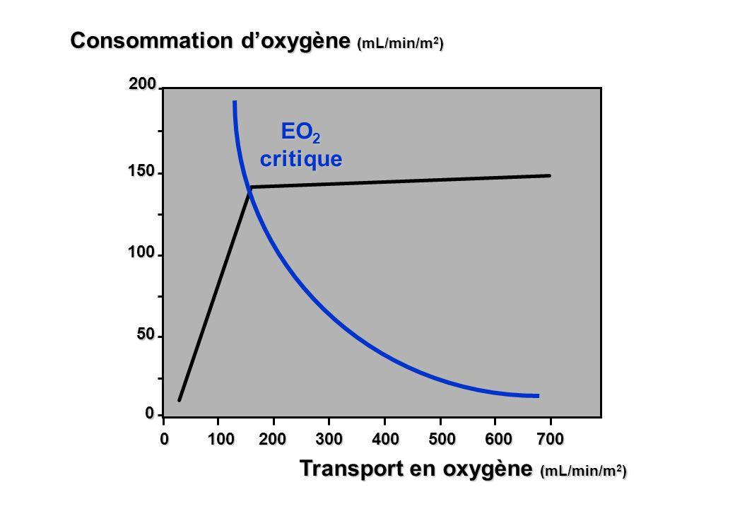 50 100 150 0 100 200 300 400 500 600 700 Transport en oxygène (mL/min/m 2 ) 0 200 EO 2 critique