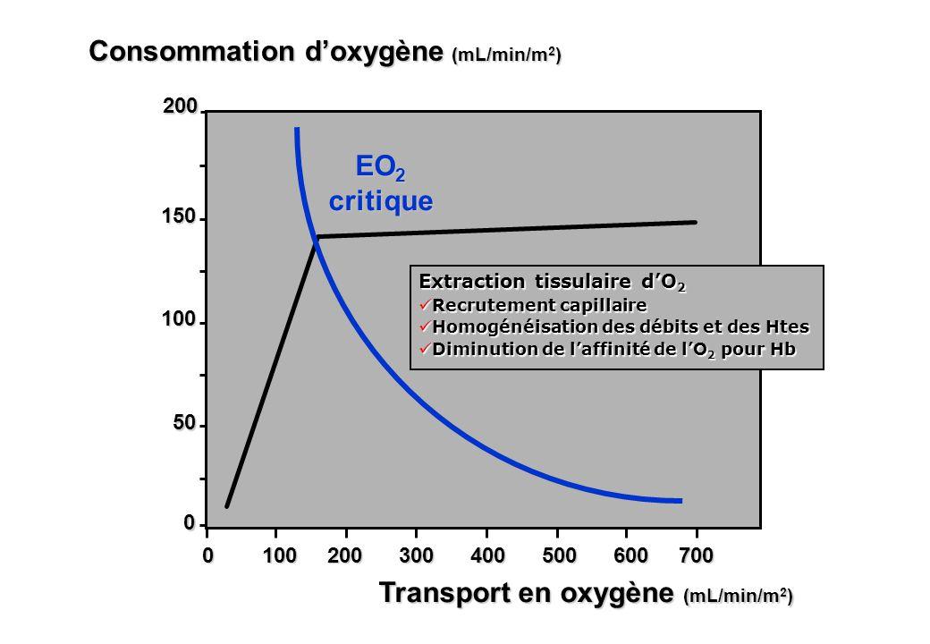 50 100 150 Consommation doxygène (mL/min/m 2 ) 0 100 200 300 400 500 600 700 Transport en oxygène (mL/min/m 2 ) 0 200 EO 2 critique Extraction tissula