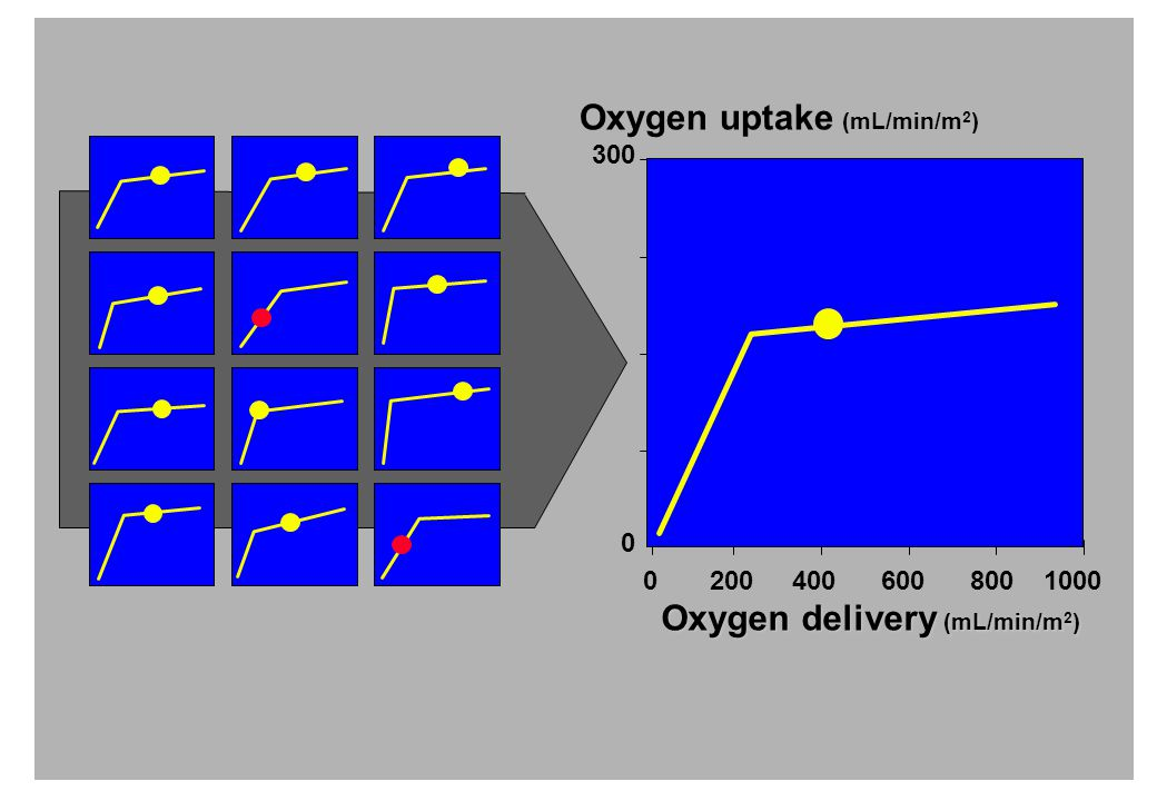 300 Oxygen uptake (mL/min/m 2 ) Oxygen delivery (mL/min/m 2 ) 0 0 200 400 600 800 1000