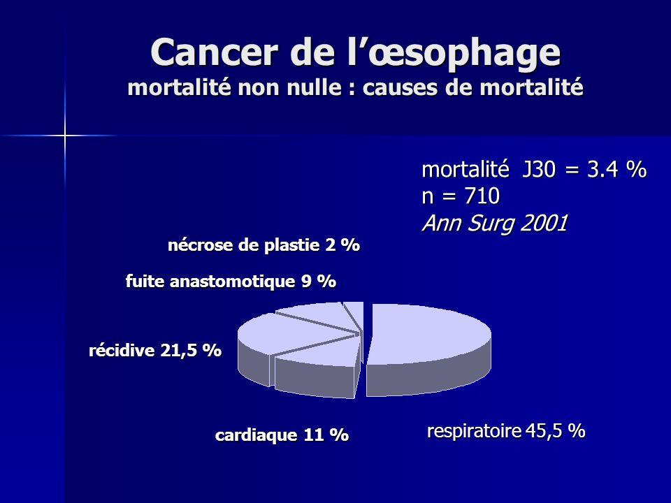 Cancer de lœsophage mortalité non nulle : causes de mortalité nécrose de plastie 2 % respiratoire 45,5 % fuite anastomotique 9 % cardiaque 11 % récidi