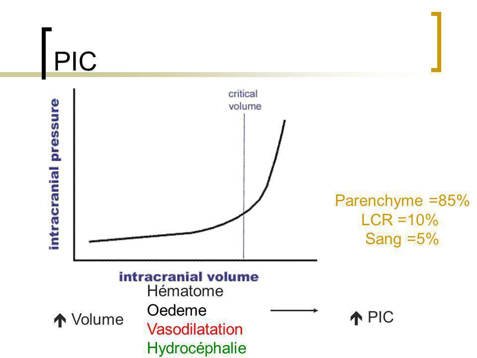 Concepts physiologiques Autorégulation du débit sanguin cérébral: Altérée dans les zones lésées DSC PPC = PAM - PIC 50 150