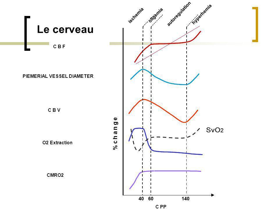 craniectomy Cascade vasodilatation/vasoconstriction by Rosner (1990)