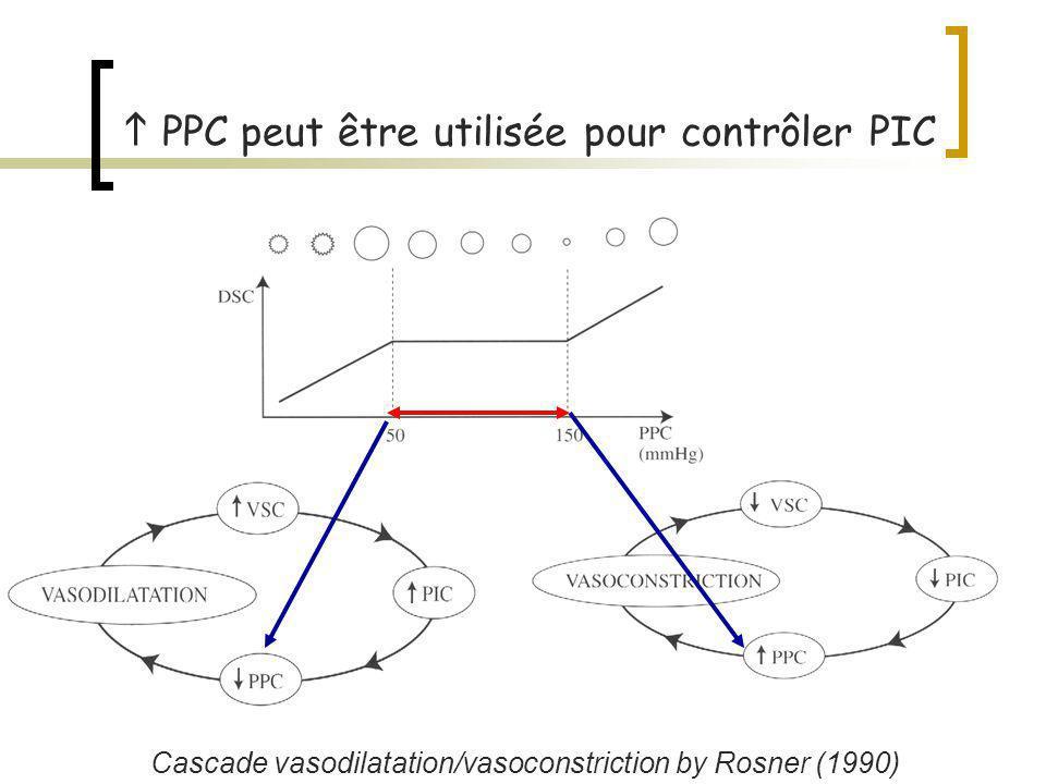 30100 70 Hypothèse: - Vasoconstriction VSC PIC - Perfusion améliorée ischémie PIC PPC augmente de 22 mmHg à 93 mmHg Norepinephrine