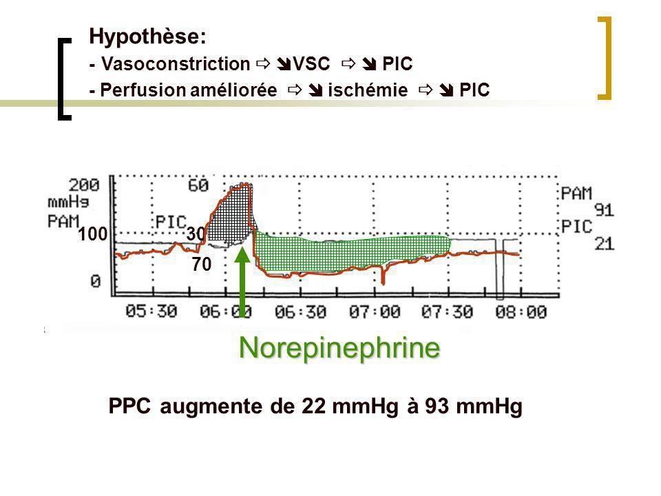 Autorégulation et PIC pression => de PIC ( du VSC) PA PIC PPC FC delai Vasodilatation VC