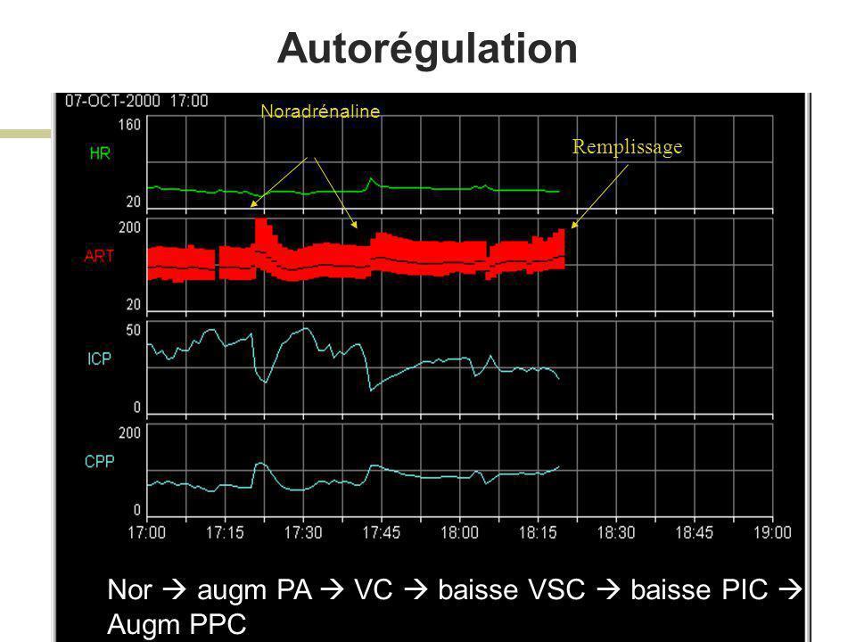 Perte d autorégulation Montée de PA => montée de PIC (augmentation du compartiment sanguin) FC PIC PPC PA 0 200 0 40 Pas de VC --> P/Q dep