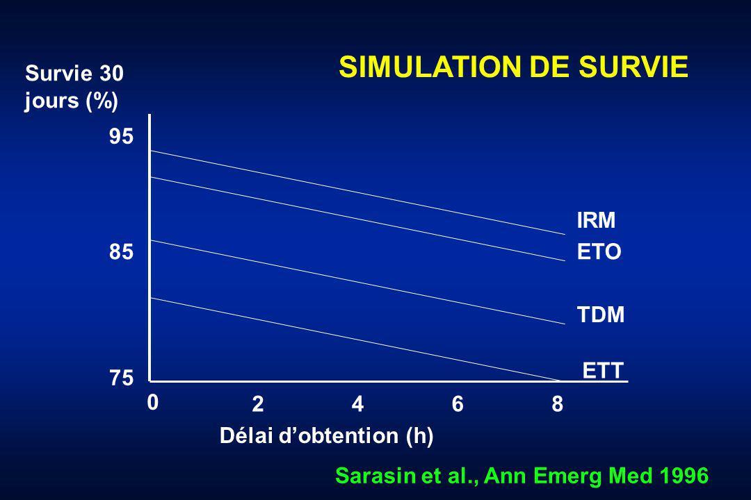 Survie 30 jours (%) 95 75 85 Délai dobtention (h) 0 4 2 6 8 IRM ETO TDM ETT Sarasin et al., Ann Emerg Med 1996 SIMULATION DE SURVIE