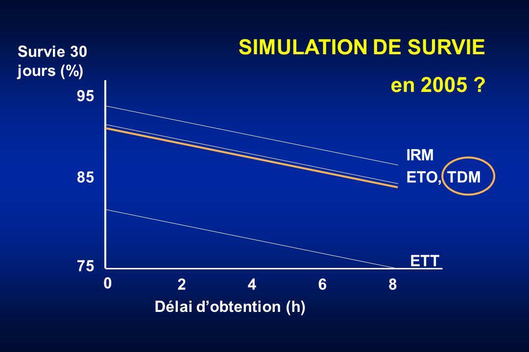 Survie 30 jours (%) 95 75 85 Délai dobtention (h) 0 4 2 6 8 IRM ETO, TDM ETT SIMULATION DE SURVIE en 2005 ?