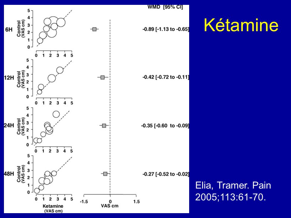 Kétamine Elia, Tramer. Pain 2005;113:61-70.