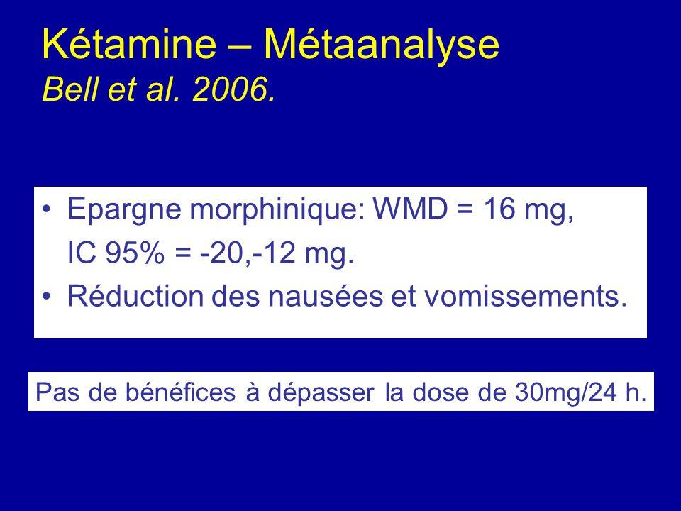 Kétamine – Métaanalyse Bell et al. 2006. Epargne morphinique: WMD = 16 mg, IC 95% = -20,-12 mg. Réduction des nausées et vomissements. Pas de bénéfice