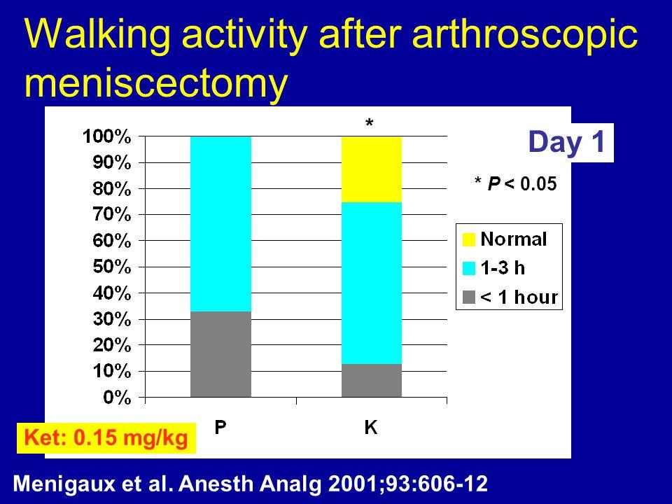 Walking activity after arthroscopic meniscectomy Menigaux et al. Anesth Analg 2001;93:606-12 Day 1 * * P < 0.05 Ket: 0.15 mg/kg