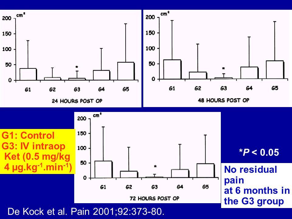 *P < 0.05 De Kock et al. Pain 2001;92:373-80. G1: Control G3: IV intraop Ket (0.5 mg/kg 4 µg.kg -1.min -1 ) No residual pain at 6 months in the G3 gro