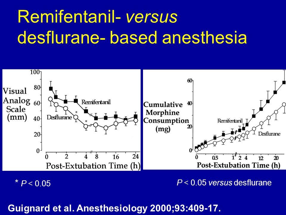 Remifentanil- versus desflurane- based anesthesia Guignard et al. Anesthesiology 2000;93:409-17. * P < 0.05 P < 0.05 versus desflurane