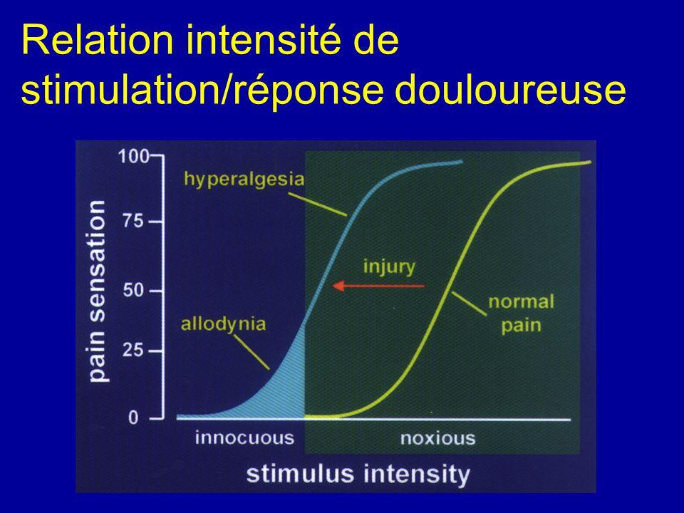 Relation intensité de stimulation/réponse douloureuse