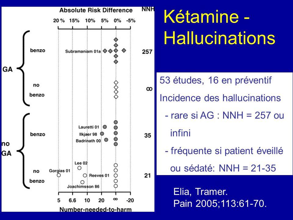 Kétamine - Hallucinations 53 études, 16 en préventif Incidence des hallucinations - rare si AG : NNH = 257 ou infini - fréquente si patient éveillé ou