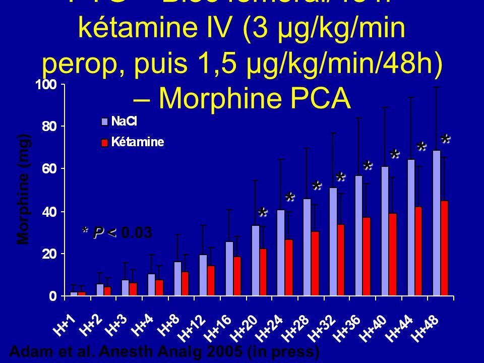 PTG – Bloc fémoral/48 h + kétamine IV (3 µg/kg/min perop, puis 1,5 µg/kg/min/48h) – Morphine PCA * * * * * * * * Morphine (mg) Adam et al. Anesth Anal