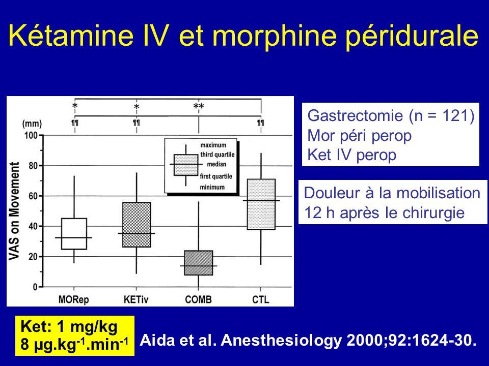 Kétamine IV et morphine péridurale Ket: 1 mg/kg 8 µg.kg -1.min -1 Aida et al. Anesthesiology 2000;92:1624-30. Gastrectomie (n = 121) Mor péri perop Ke
