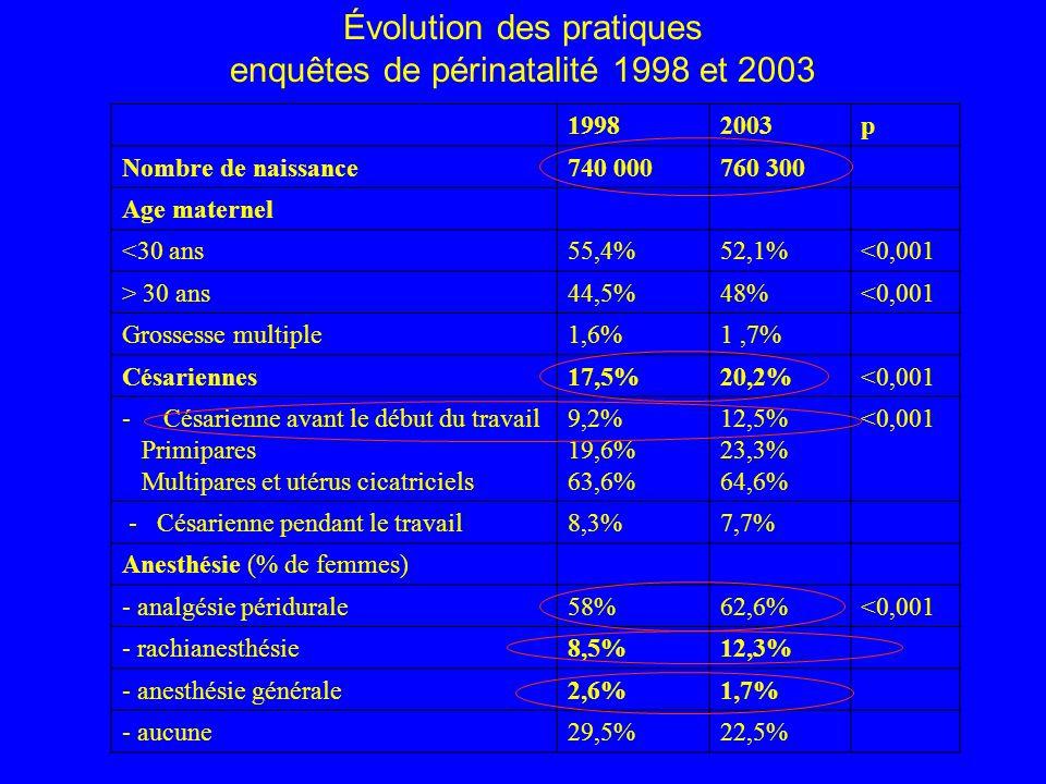 Mortalité maternelle aux USA (1991-1997) et au Royaume-Uni (2000-2002) Causes% de décès maternels USA (N= 3201) Nombre de décès maternels Au Royaume-uni Maladie embolique21%30 Pré éclampsie19%14 Hémorragie13%17 Infection13%114 Cardiopathie10%45 Anesthésie2%6