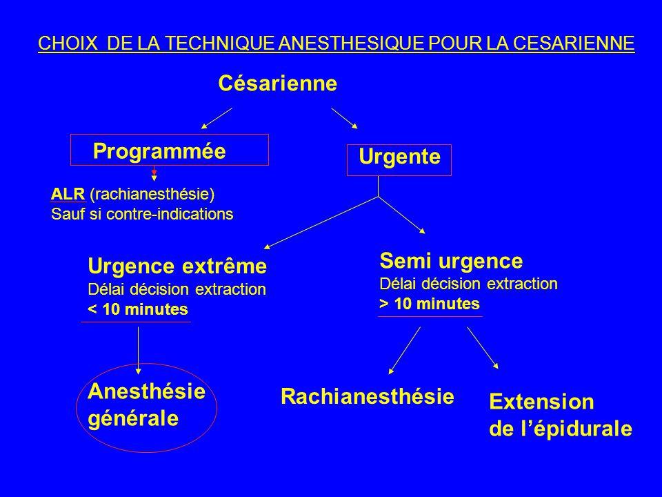 CHOIX DE LA TECHNIQUE ANESTHESIQUE POUR LA CESARIENNE Césarienne Programmée Urgente ALR (rachianesthésie) Sauf si contre-indications Urgence extrême D