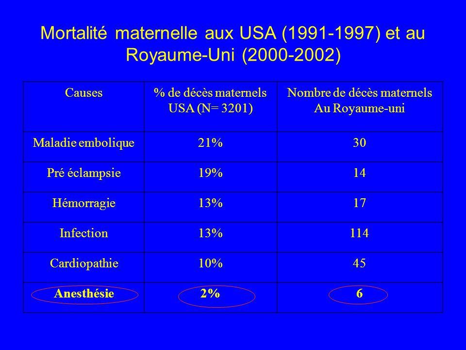 Évolution de la mortalité maternelle due à une complication anesthésique PériodesUSARoyaume-Uni 1979-19814,38,7 1982-19843,37,2 1985-19872,32,6 1988-19901,7 1991-19931,43,5 1994-19961,10,5 2000-2002-3 Nombre de morts maternelles par million daccouchements vivants