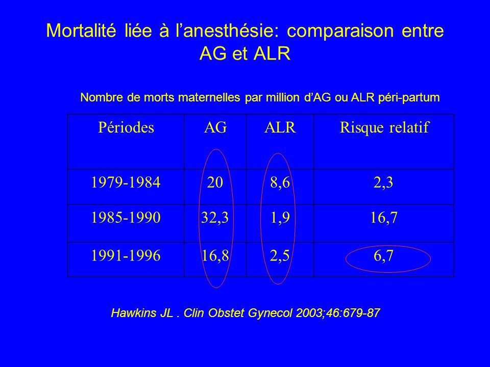 PERI-RACHIANESTHESIE COMBINEE En césarienne programmée, indication: situation à risque hémodynamique (cardiopathie maternelle),durée de lintervention inhabituellement longue - Avantage : effet hémodynamique modeste, niveau supérieur du bloc contrôlable - Inconvénient: installation moins rapide que la rachi, risque de brèche dure-merienne Induction de la rachianesthésie: - Bupivacaine 0.5% hyperbare: 5mg - Sufentanil 2.5-5µg - Morphine 100µg Complement péridural: - Dose-test de 3 ml lidocaine 2% - Puis injection fractionnée de lidocaine 2% jusquà obtention du niveau anésthésique