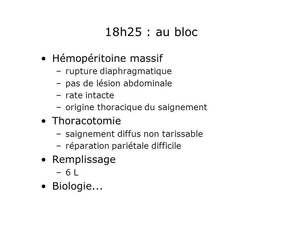 18h25 : au bloc Hémopéritoine massif –rupture diaphragmatique –pas de lésion abdominale –rate intacte –origine thoracique du saignement Thoracotomie –
