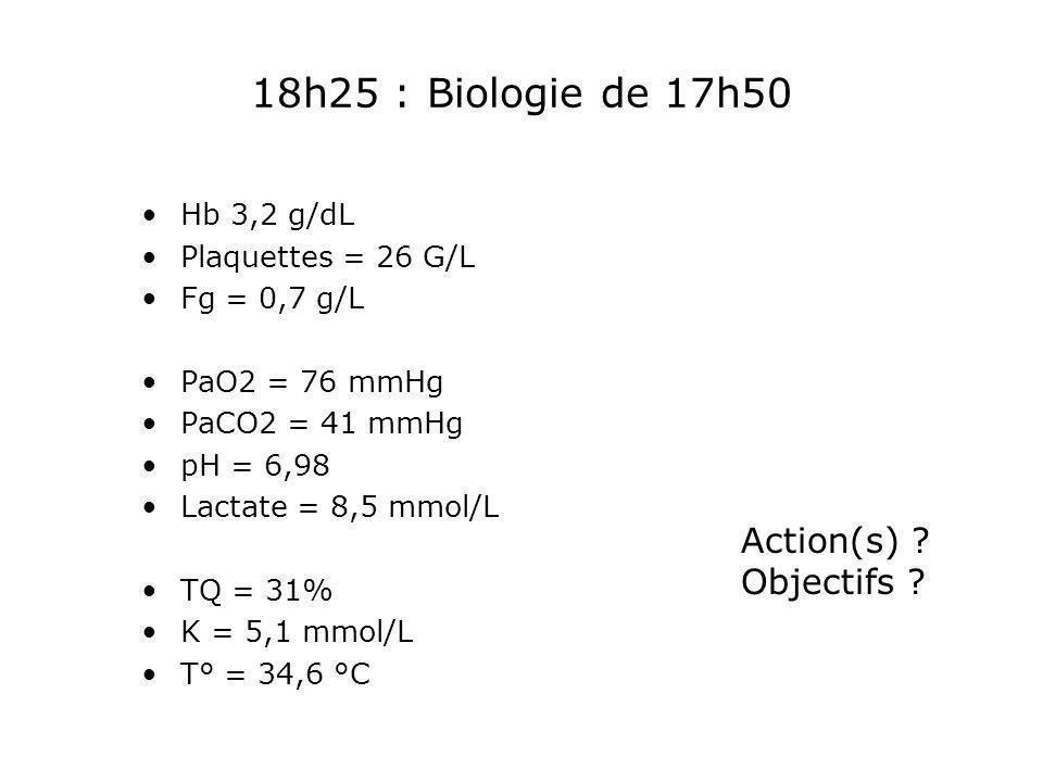 18h25 : Biologie de 17h50 Hb 3,2 g/dL Plaquettes = 26 G/L Fg = 0,7 g/L PaO2 = 76 mmHg PaCO2 = 41 mmHg pH = 6,98 Lactate = 8,5 mmol/L TQ = 31% K = 5,1