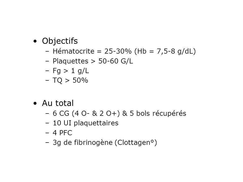 Objectifs –Hématocrite = 25-30% (Hb = 7,5-8 g/dL) –Plaquettes > 50-60 G/L –Fg > 1 g/L –TQ > 50% Au total –6 CG (4 O- & 2 O+) & 5 bols récupérés –10 UI
