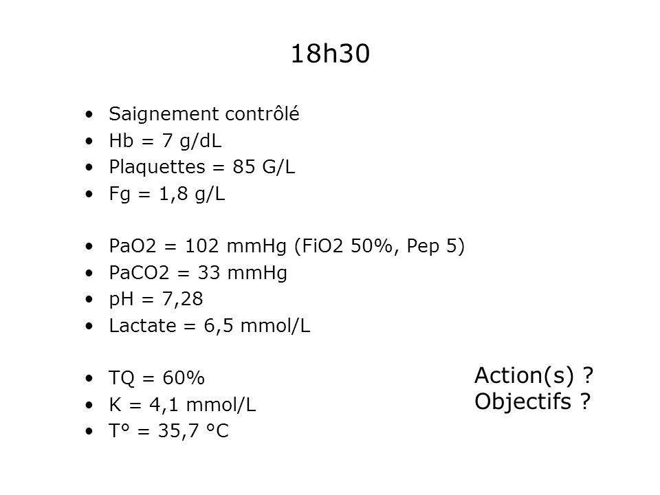 18h30 Saignement contrôlé Hb = 7 g/dL Plaquettes = 85 G/L Fg = 1,8 g/L PaO2 = 102 mmHg (FiO2 50%, Pep 5) PaCO2 = 33 mmHg pH = 7,28 Lactate = 6,5 mmol/