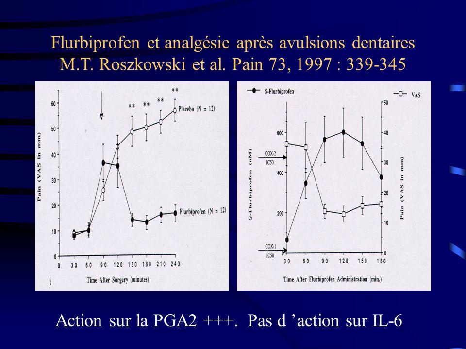 Flurbiprofen et analgésie après avulsions dentaires M.T. Roszkowski et al. Pain 73, 1997 : 339-345 Action sur la PGA2 +++. Pas d action sur IL-6