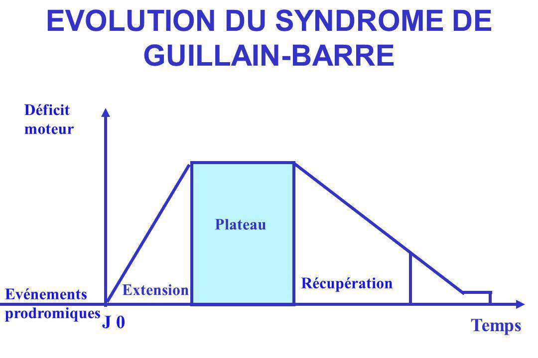 LE SYNDROME DE GUILLAIN BARRE Les principes de la prise en charge 2 types de mesure : les mesures symptomatiques.