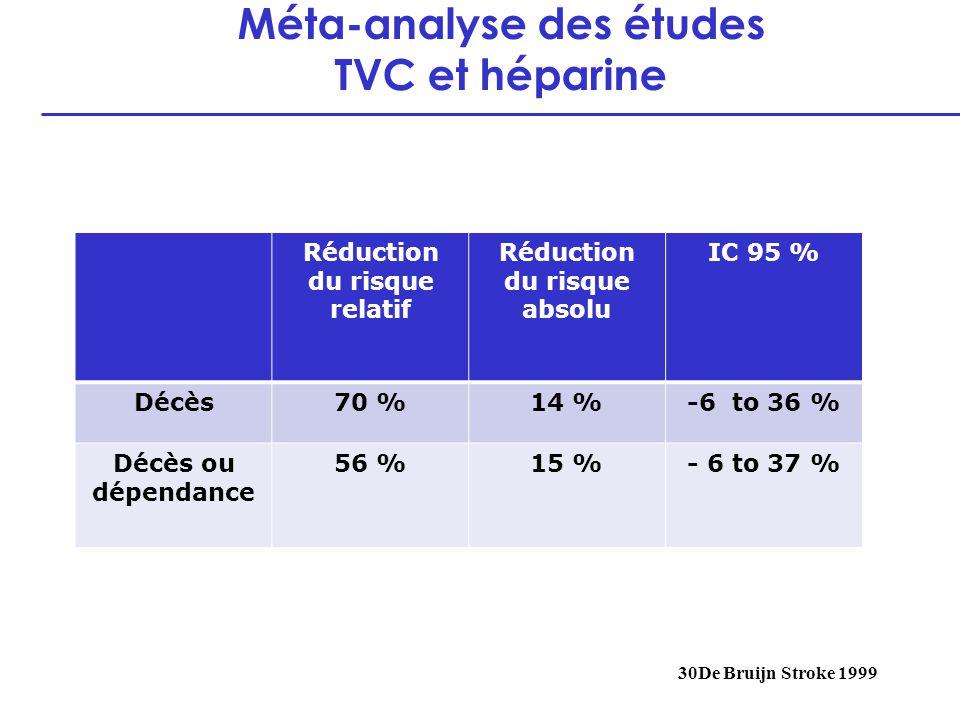 Méta-analyse des études TVC et héparine 30De Bruijn Stroke 1999 Réduction du risque relatif Réduction du risque absolu IC 95 % Décès70 %14 %-6 to 36 %