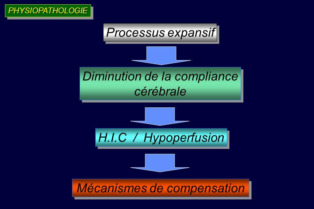 PHYSIOPATHOLOGIEPHYSIOPATHOLOGIE Processus expansif Diminution de la compliance cérébrale Diminution de la compliance cérébrale Mécanismes de compensation H.I.C / Hypoperfusion