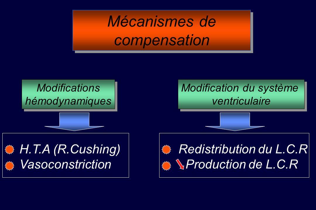 Mécanismes de compensation Modifications hémodynamiques Modifications hémodynamiques Modification du système ventriculaire Modification du système ventriculaire H.T.A (R.Cushing) Vasoconstriction Redistribution du L.C.R Production de L.C.R