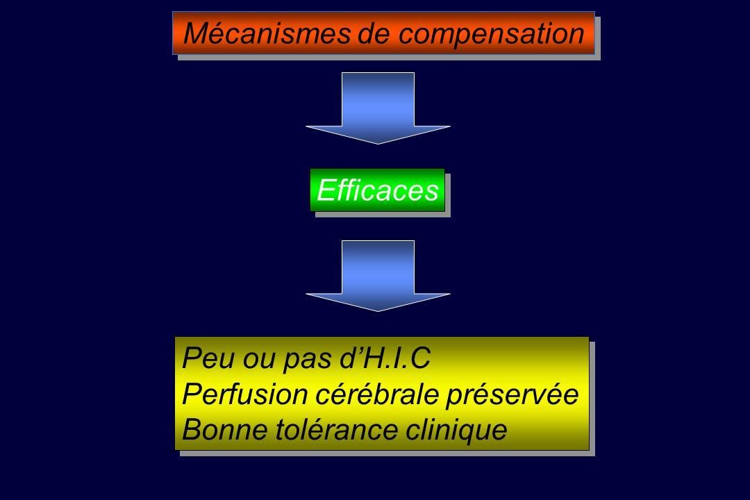 Mécanismes de compensation Efficaces Peu ou pas dH.I.C Perfusion cérébrale préservée Bonne tolérance clinique Peu ou pas dH.I.C Perfusion cérébrale préservée Bonne tolérance clinique
