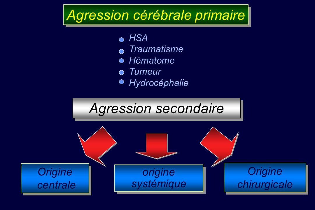 Agression cérébrale primaire Origine centrale Origine centrale origine systémique HSA Traumatisme Hématome Tumeur Hydrocéphalie Agression secondaire Origine chirurgicale Origine chirurgicale