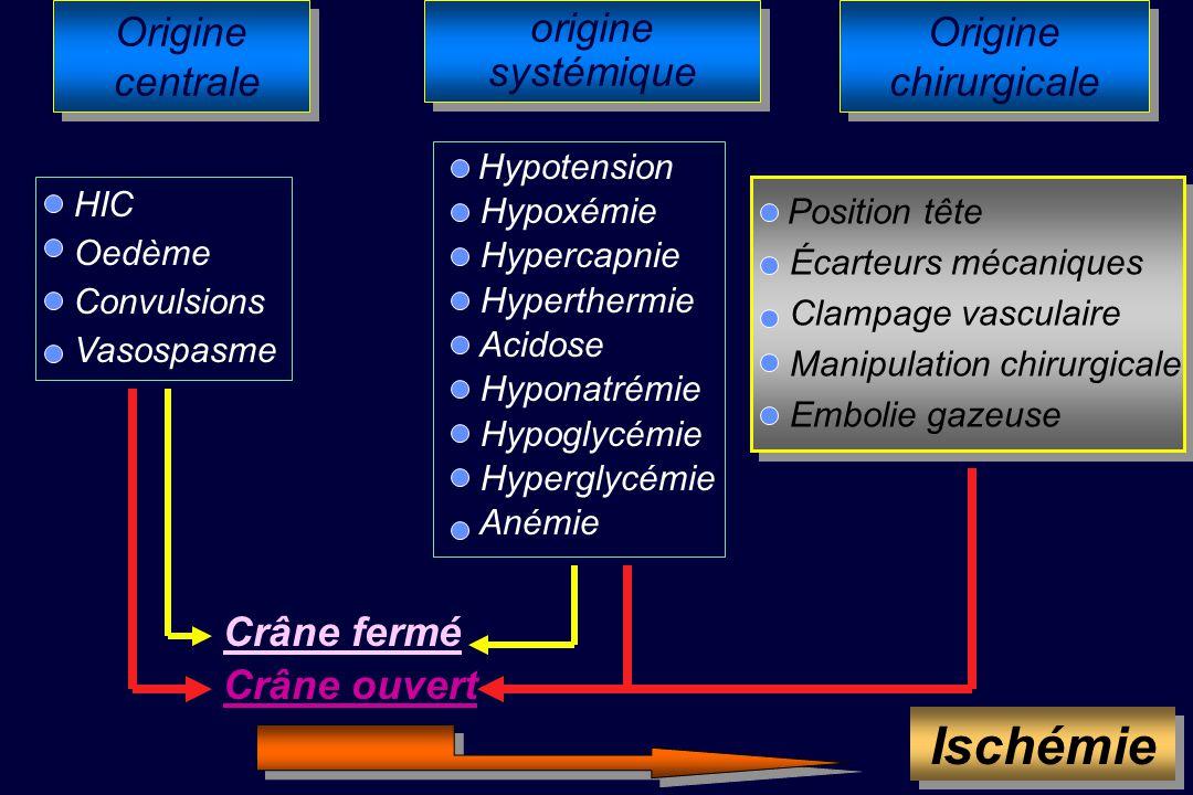 Agression cérébrale primaire Origine centrale Origine centrale origine systémique HSA Traumatisme Hématome Tumeur Hydrocéphalie Agression secondaire O