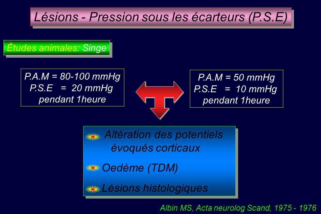 Altération des potentiels évoqués corticaux Oedème (TDM) Lésions histologiques Altération des potentiels évoqués corticaux Oedème (TDM) Lésions histologiques Albin MS, Acta neurolog Scand, 1975 - 1976 Lésions - Pression sous les écarteurs (P.S.E) Études animales: Singe P.A.M = 80-100 mmHg P.S.E = 20 mmHg pendant 1heure P.A.M = 50 mmHg P.S.E = 10 mmHg pendant 1heure