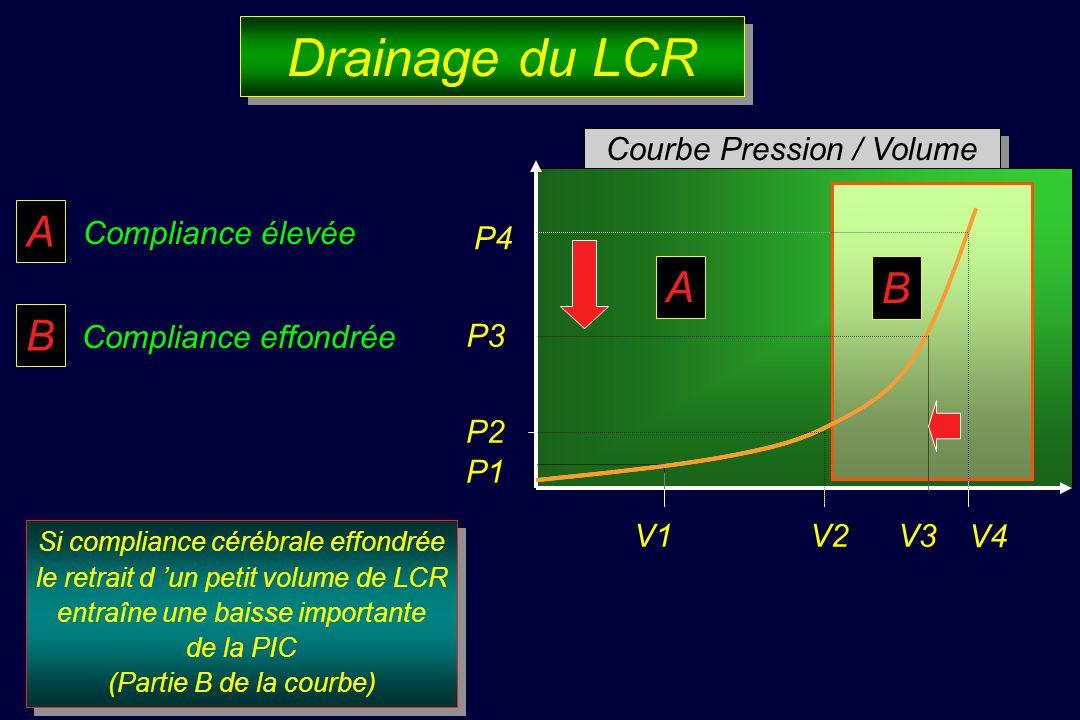 Drainage du LCR Si compliance cérébrale effondrée le retrait d un petit volume de LCR entraîne une baisse importante de la PIC (Partie B de la courbe) Si compliance cérébrale effondrée le retrait d un petit volume de LCR entraîne une baisse importante de la PIC (Partie B de la courbe) A Compliance élevée B Compliance effondrée Courbe Pression / Volume P3 P1 P2 V1V2V3 P4 V4 A B A B