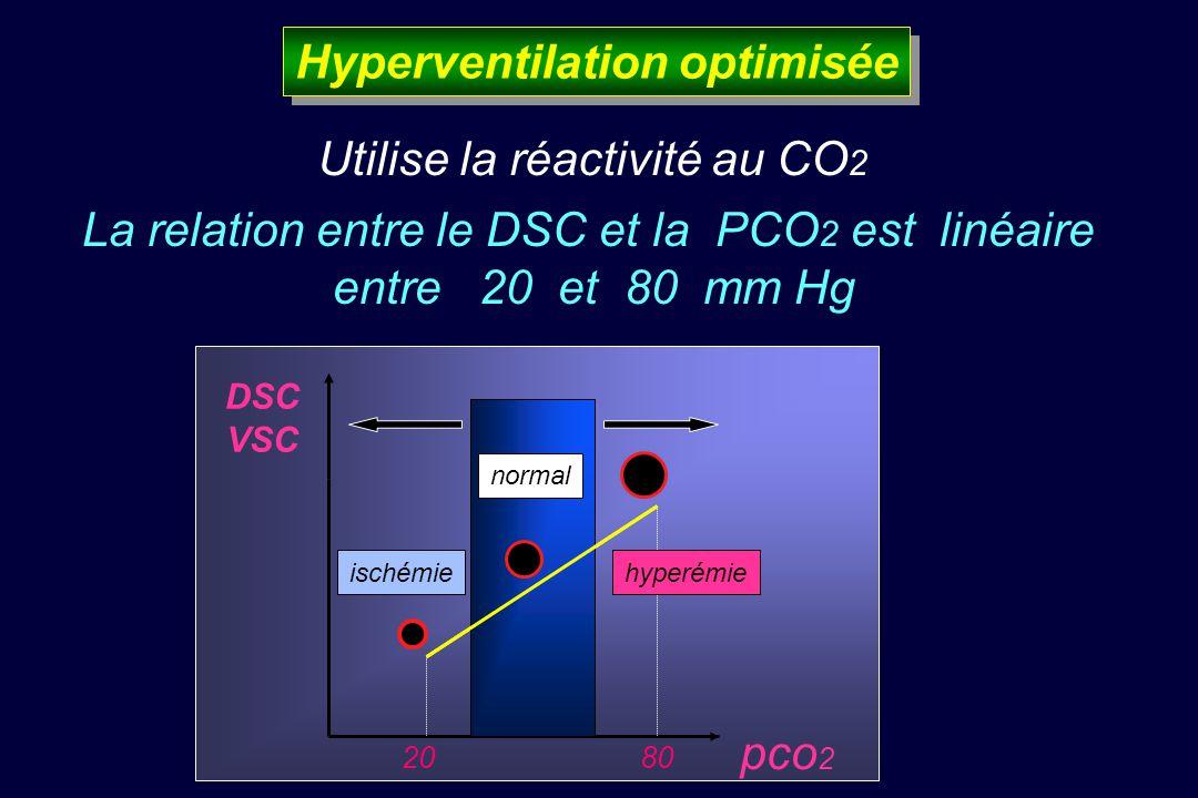 Hyperventilation optimisée Utilise la réactivité au CO 2 La relation entre le DSC et la PCO 2 est linéaire entre 20 et 80 mm Hg ischémie normal hyperémie DSC VSC pco 2 2080
