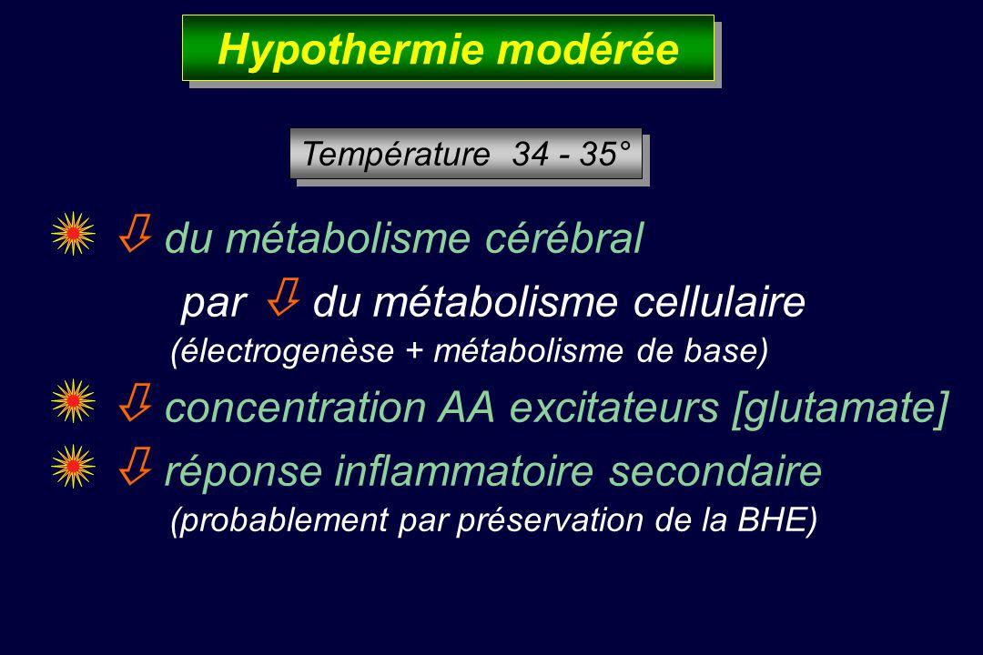 du métabolisme cérébral par du métabolisme cellulaire (électrogenèse + métabolisme de base) concentration AA excitateurs [glutamate] réponse inflammatoire secondaire (probablement par préservation de la BHE) Hypothermie modérée Température 34 - 35°