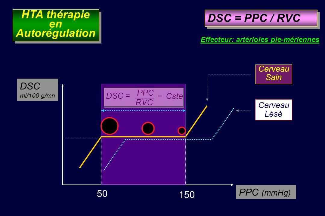 DSC ml/100 g/mn PPC (mmHg) 50 150 DSC = PPC / RVC Effecteur: artérioles pie-mériennes DSC = PPC RVC =Cste Cerveau Sain Cerveau Lésé HTA thérapie en Autorégulation HTA thérapie en Autorégulation
